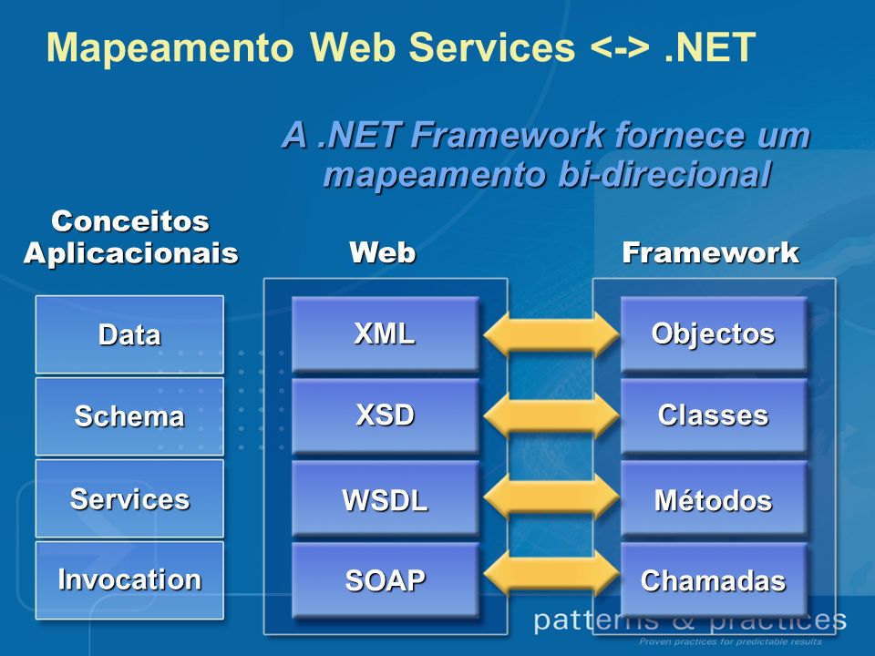 Mapeamento Web Services.NET Data Schema Services InvocationWebXML XSD WSDL SOAP ConceitosAplicacionaisFrameworkObjectos Classes Métodos Chamadas A.NET Framework fornece um mapeamento bi-direcional
