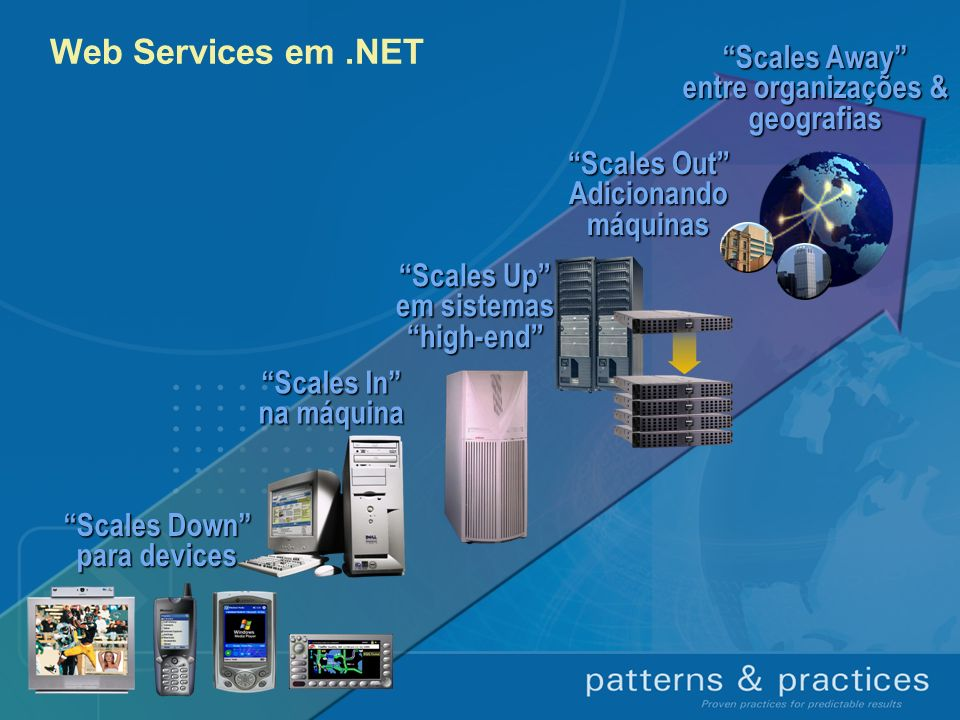 Web Services em.NET Scales Down para devices Scales In na máquina Scales Up em sistemas high-end Scales Away entre organizações & geografias Scales Ou