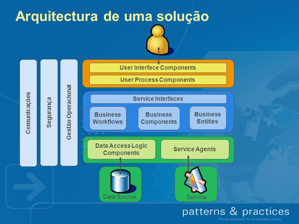 Arquitectura de uma solução User Interface Components User Process Components Service Interfaces Business Workflows Business Components Business Entities Data Access Logic Components Service Agents Data Source Service Segurança Gestão Operacional Comunicações