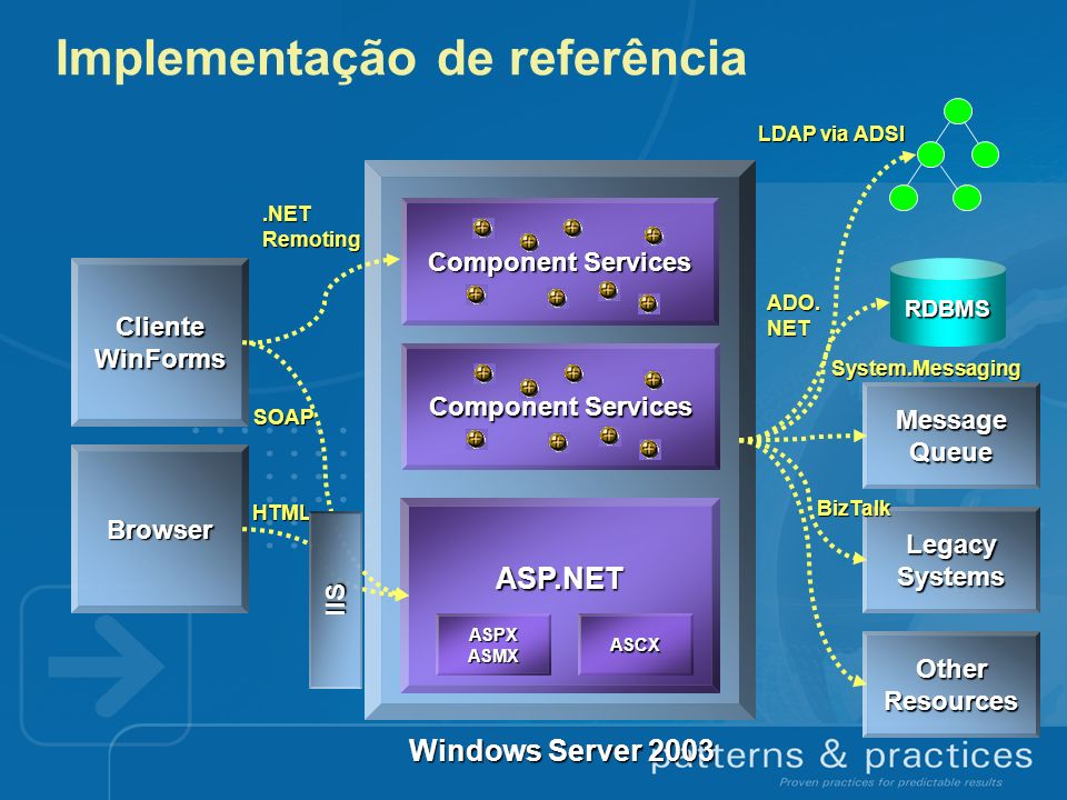 Implementação de referência ASP.NET RDBMS Message Queue Legacy Systems OtherResources Windows Server 2003 ASPXASMXASCX LDAP via ADSI ADO.