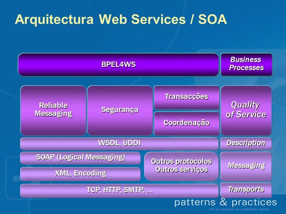 Service Oriented Architecture (SOA) Mensagens Acordos LinguagemProgramação Object Model ServidorAplicacional BD SistemaOperativo BD SistemaOperativo LinguagemProgramação ServidorAplicacional Nós Parceiro / Cliente Exemplo de uma solução tightly coupled Vantagens Web Services / SOA