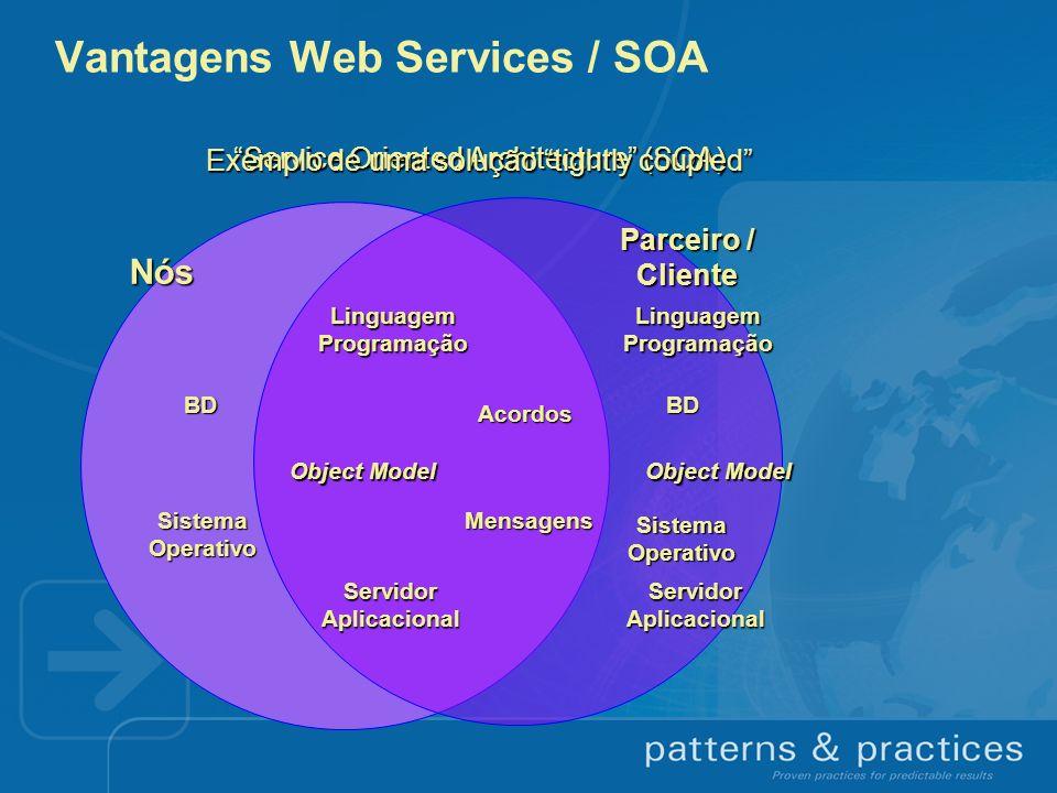 Service Oriented Architecture (SOA) Mensagens Acordos LinguagemProgramação Object Model ServidorAplicacional BD SistemaOperativo BD SistemaOperativo L