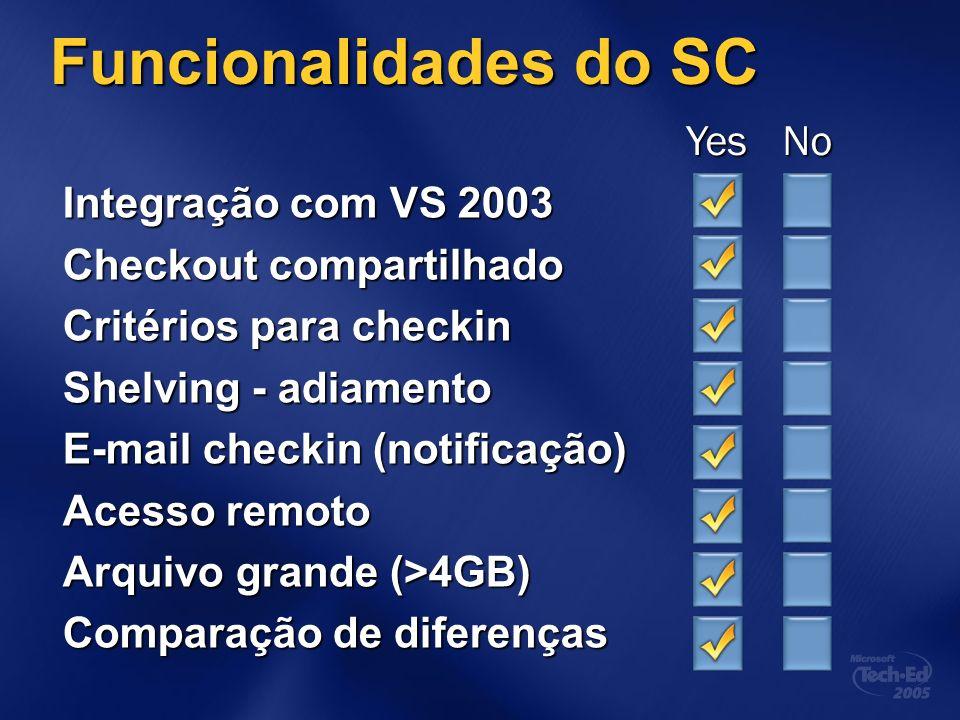 Funcionalidades do SC Integração com VS 2003 Checkout compartilhado Critérios para checkin Shelving - adiamento E-mail checkin (notificação) Acesso remoto Arquivo grande (>4GB) Comparação de diferenças YesNo