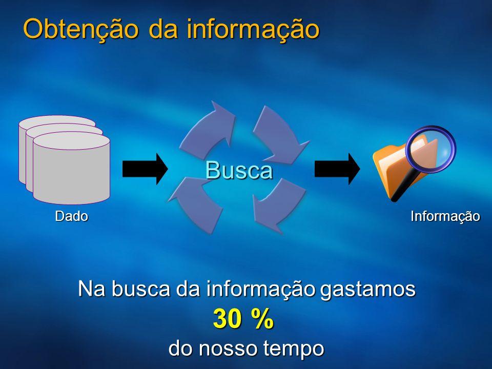 Obtenção da informação Na busca da informação gastamos 30 % do nosso tempo Informação Dado Busca