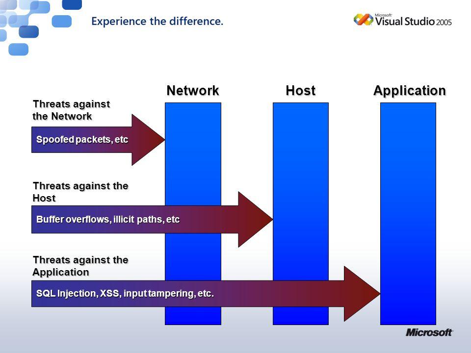 Segurança Aplicacional Tão importante como a segurança de servidores e de rede Foco na equipa de desenvolvimento SSL, Firewalls, Anti Vírus & HotFixes são imprescindíveis, mas não garantem a segurança aplicacional 75% dos ataques informáticos exploram falhas aplicacionais – Gartner Group