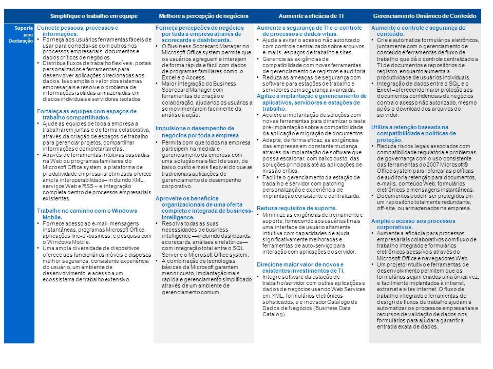 Simplifique o trabalho em equipeMelhore a percepção de negóciosAumente a eficácia de TIGerenciamento Dinâmico de Conteúdo Suporte para Declaração Conecte pessoas, processos e informações.