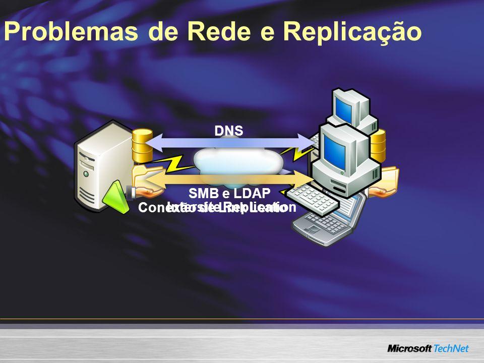 Problemas de Rede e Replicação Intersite Replication Conexão de Link Lento DNS SMB e LDAP