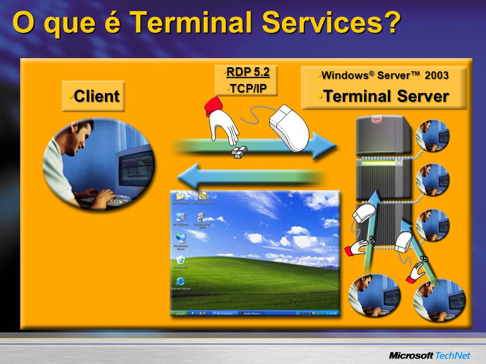 O que é Terminal Services? RDP 5.2RDP 5.2 TCP/IPTCP/IP ClientClient Windows ® Server 2003Windows ® Server 2003 Terminal ServerTerminal Server