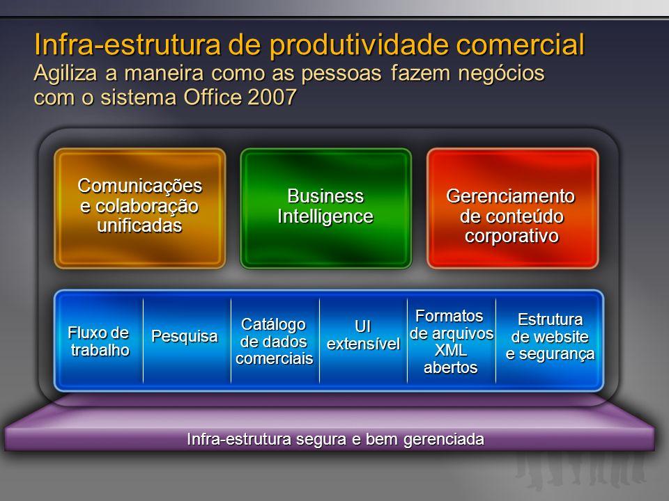 Infra-estrutura segura e bem gerenciada Infra-estrutura de produtividade comercial Agiliza a maneira como as pessoas fazem negócios com o sistema Offi