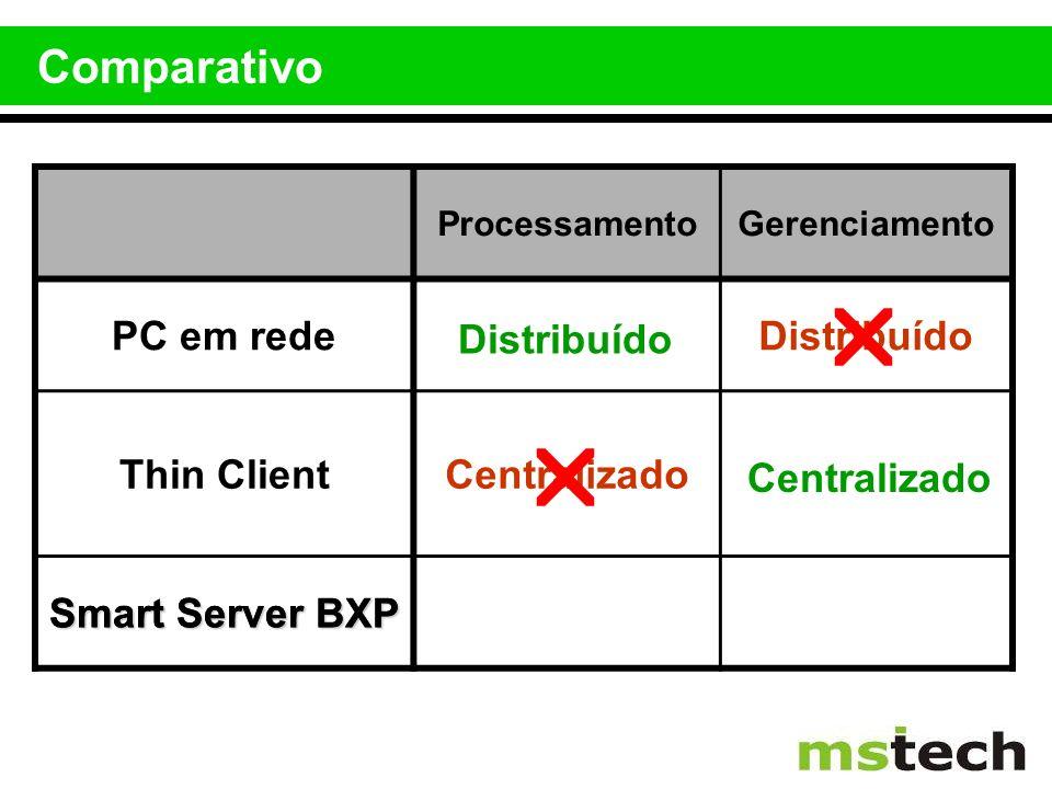 Comparativo ProcessamentoGerenciamento PC em redeDistribuído Thin ClientCentralizado Smart Server BXP Distribuído Centralizado Smart Server BXP