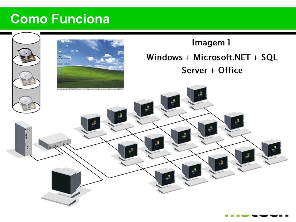 Imagem 1 Windows + Microsoft.NET + SQL Server + Office Como Funciona