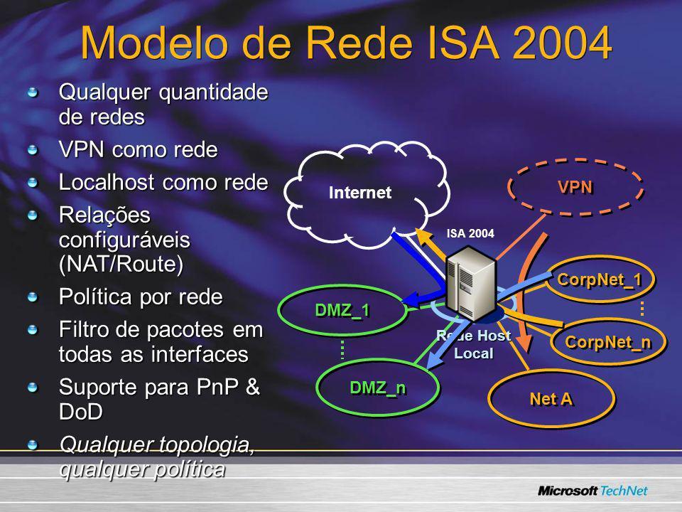 Modelo de Rede ISA 2004 CorpNet_1 CorpNet_n Net A Internet VPN ISA 2004 DMZ_n DMZ_1 Rede Host Local Qualquer quantidade de redes VPN como rede Localho