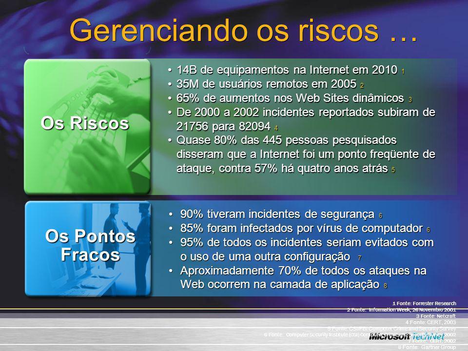 90% tiveram incidentes de segurança 690% tiveram incidentes de segurança 6 85% foram infectados por vírus de computador 685% foram infectados por víru