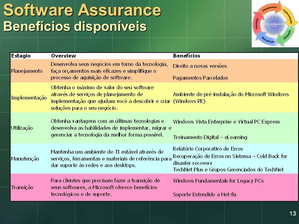 13 Software Assurance Benefícios disponíveis