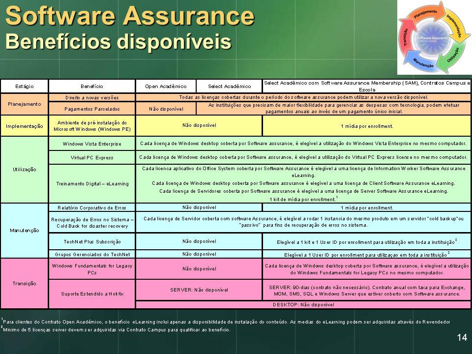 14 Software Assurance Benefícios disponíveis