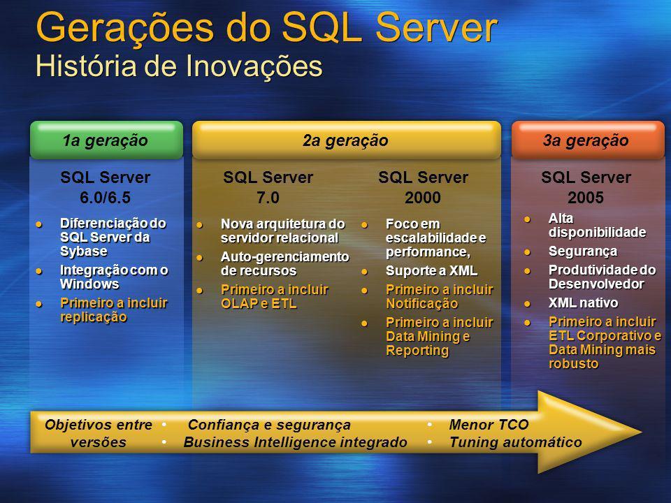 Gerações do SQL Server História de Inovações SQL Server 7.0 SQL Server 2005 SQL Server 2000 Menor TCO Tuning automático Confiança e segurança Business
