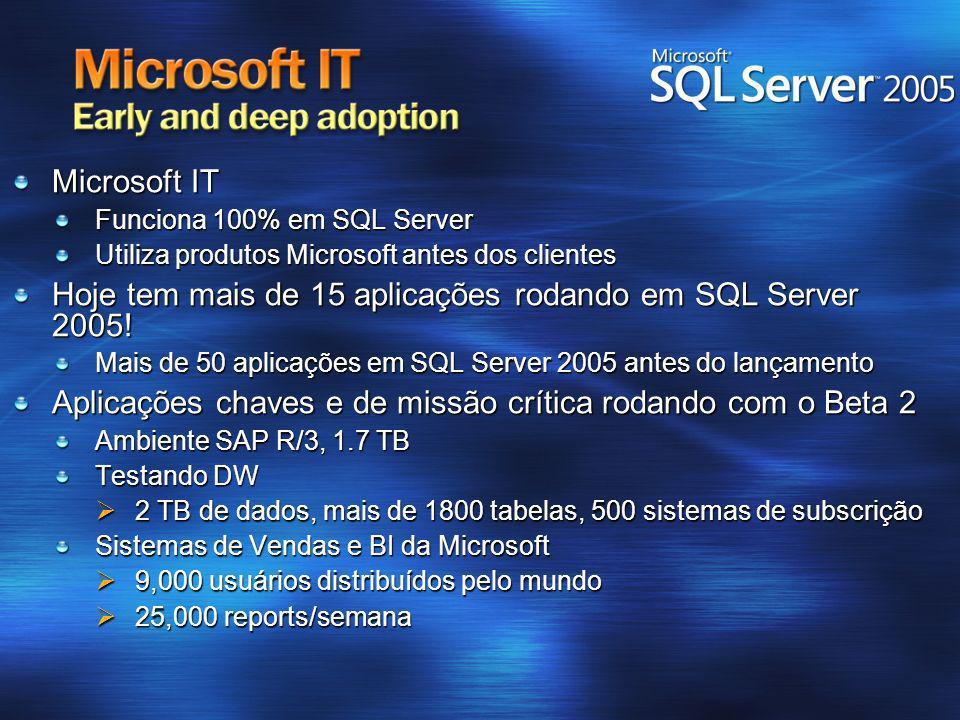 Microsoft IT Funciona 100% em SQL Server Utiliza produtos Microsoft antes dos clientes Hoje tem mais de 15 aplicações rodando em SQL Server 2005! Mais