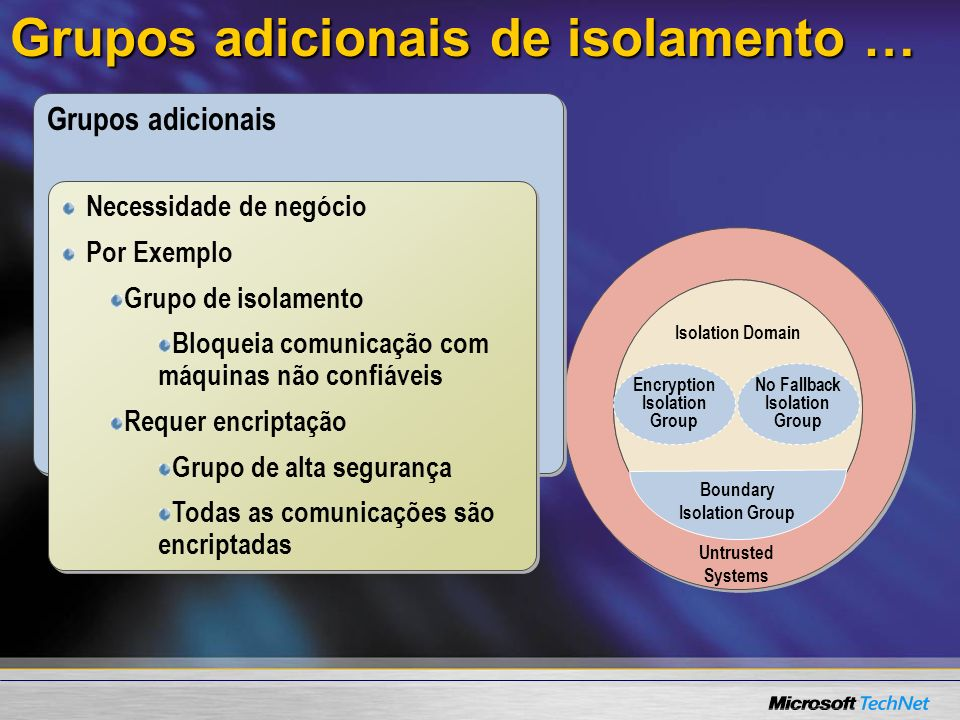 Grupos adicionais de isolamento … Isolation Domain Boundary Isolation Group Encryption Isolation Group No Fallback Isolation Group Untrusted Systems G