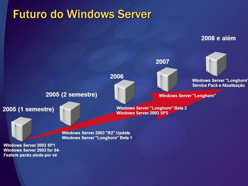 Futuro do Windows Server 2005 (1 semestre) 2006 2005 (2 semestre) 2007 2008 e além Windows Server 2003 SP1 Windows Server 2003 for 64- Feature packs a