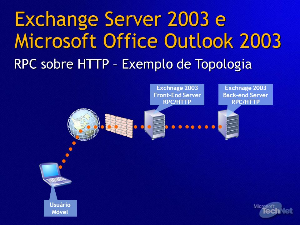 Exchange Server 2003 e Microsoft Office Outlook 2003 RPC sobre HTTP – Exemplo de Topologia Exchnage 2003 Front-End Server RPC/HTTP Exchnage 2003 Back-