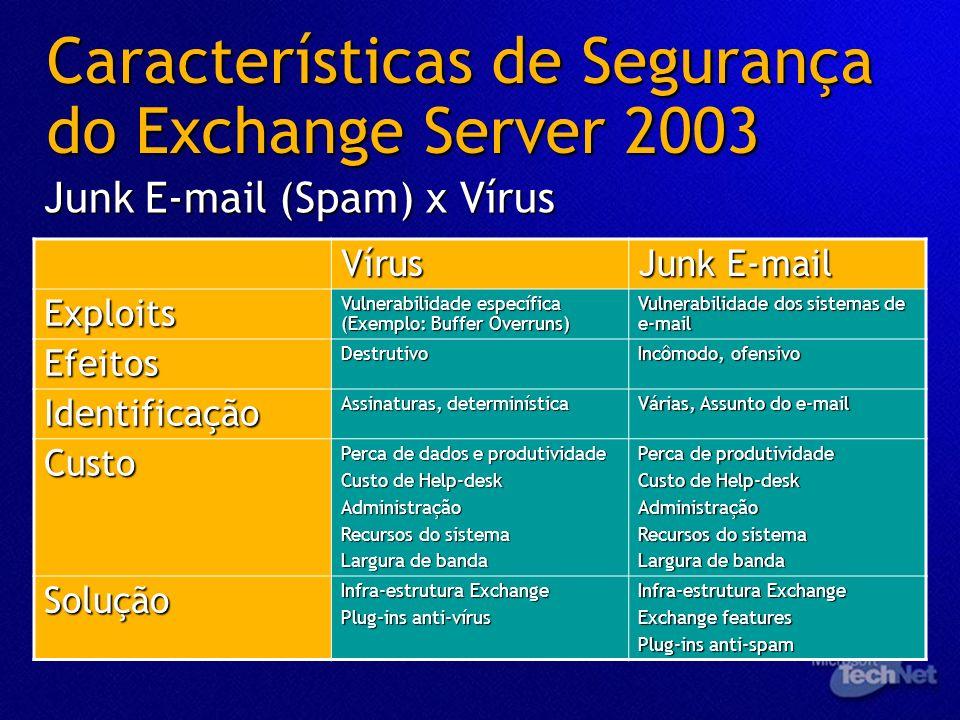 Características de Segurança do Exchange Server 2003 Junk E-mail (Spam) x Vírus Vírus Junk E-mail Exploits Vulnerabilidade específica (Exemplo: Buffer