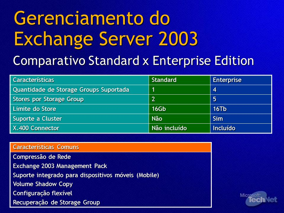 Gerenciamento do Exchange Server 2003 Comparativo Standard x Enterprise Edition CaracterísticasStandardEnterprise Quantidade de Storage Groups Suporta