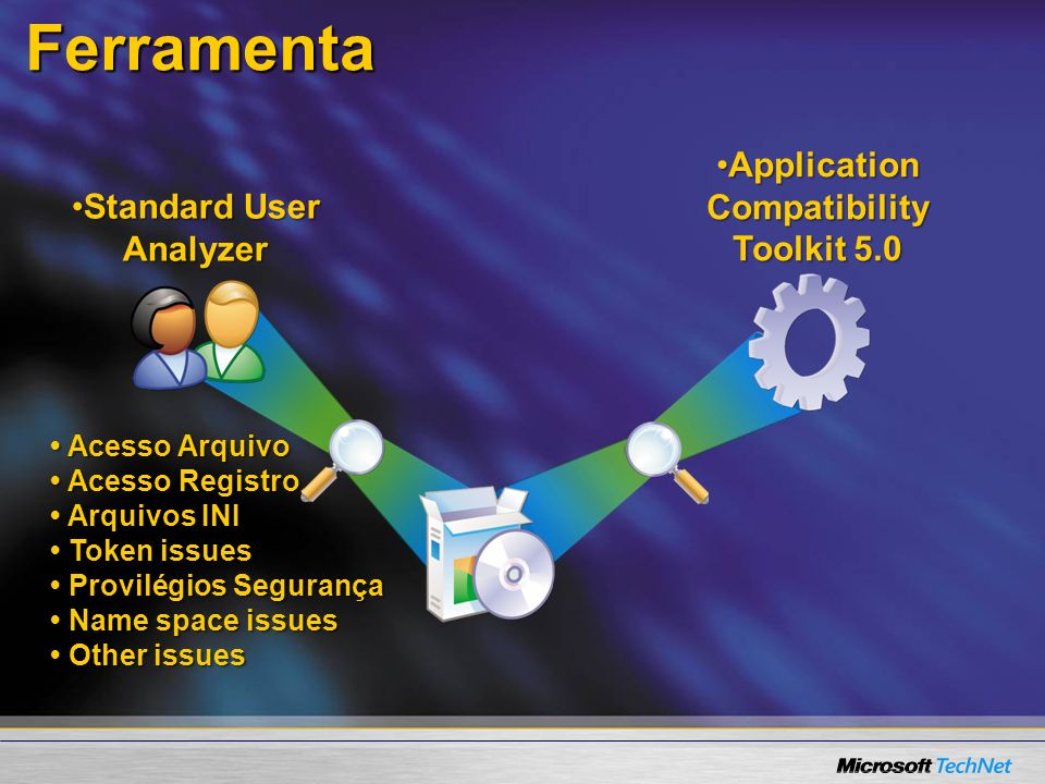 Ferramenta Standard User AnalyzerStandard User Analyzer Application Compatibility Toolkit 5.0Application Compatibility Toolkit 5.0 Acesso Arquivo Acesso Registro Arquivos INI Token issues Provilégios Segurança Name space issues Other issues Acesso Arquivo Acesso Registro Arquivos INI Token issues Provilégios Segurança Name space issues Other issues