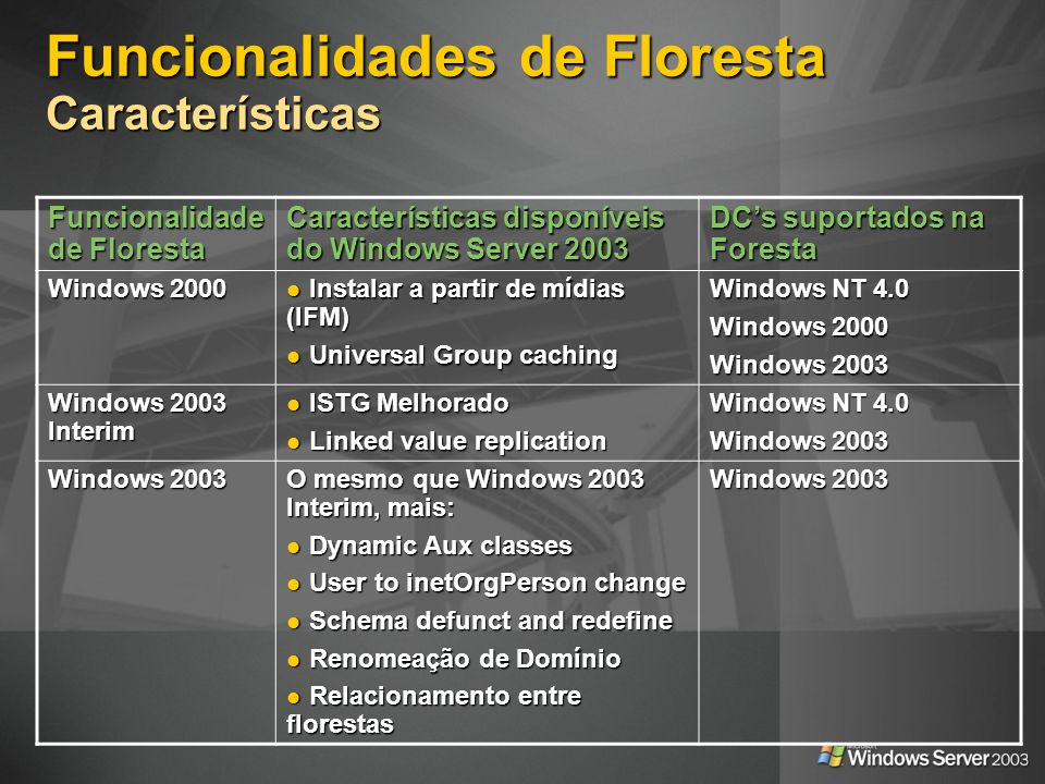 Funcionalidades de Floresta Características Funcionalidade de Floresta Características disponíveis do Windows Server 2003 DCs suportados na Foresta Windows 2000 Instalar a partir de mídias (IFM) Instalar a partir de mídias (IFM) Universal Group caching Universal Group caching Windows NT 4.0 Windows 2000 Windows 2003 Windows 2003 Interim ISTG Melhorado ISTG Melhorado Linked value replication Linked value replication Windows NT 4.0 Windows 2003 O mesmo que Windows 2003 Interim, mais: Dynamic Aux classes Dynamic Aux classes User to inetOrgPerson change User to inetOrgPerson change Schema defunct and redefine Schema defunct and redefine Renomeação de Domínio Renomeação de Domínio Relacionamento entre florestas Relacionamento entre florestas Windows 2003