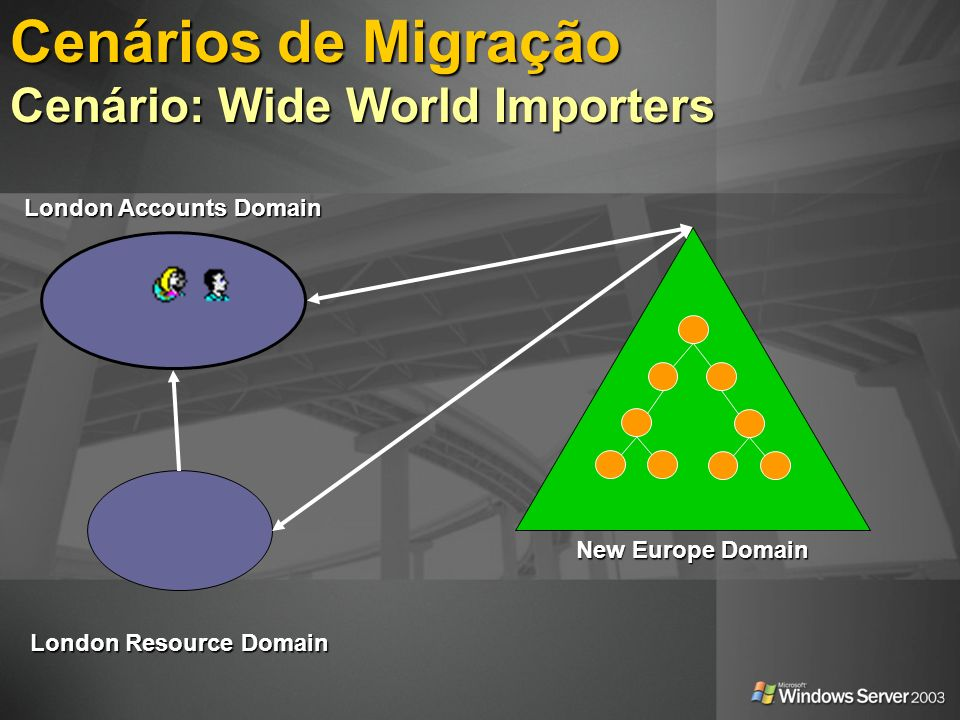 Cenários de Migração Cenário: Wide World Importers London Accounts Domain London Resource Domain New Europe Domain