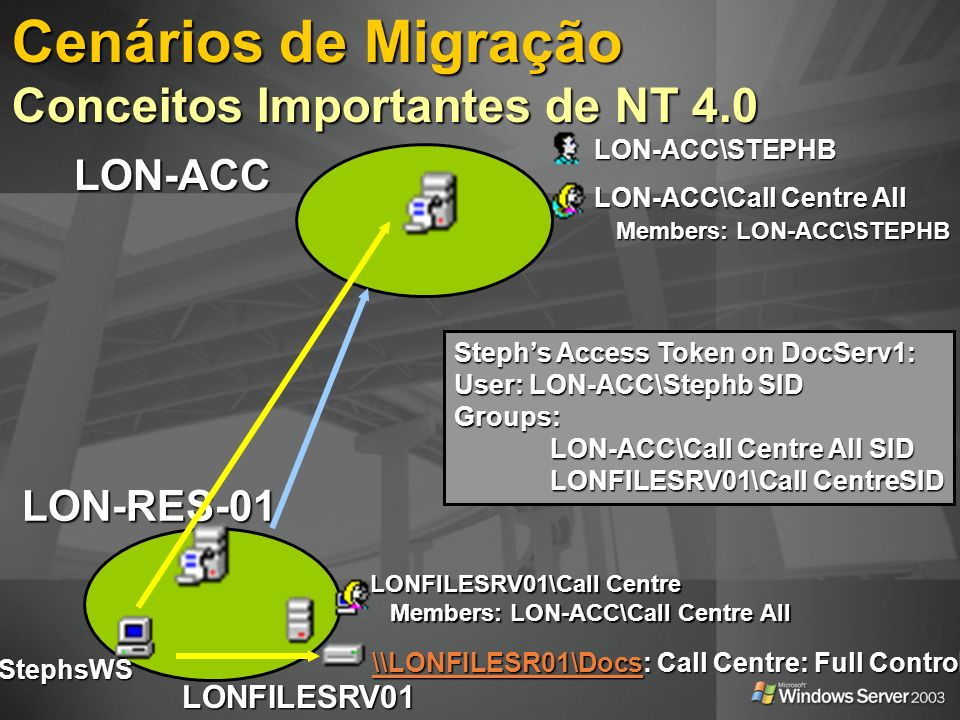 LON-ACC\STEPHB LON-ACC\Call Centre All Members: LON-ACC\STEPHB Members: LON-ACC\STEPHB LON-ACC LON-RES-01StephsWS LONFILESRV01 \\LONFILESR01\Docs\\LONFILESR01\Docs: Call Centre: Full Control \\LONFILESR01\Docs LONFILESRV01\Call Centre Members: LON-ACC\Call Centre All Members: LON-ACC\Call Centre All Stephs Access Token on DocServ1: User: LON-ACC\Stephb SID Groups: LON-ACC\Call Centre All SID LONFILESRV01\Call CentreSID Cenários de Migração Conceitos Importantes de NT 4.0