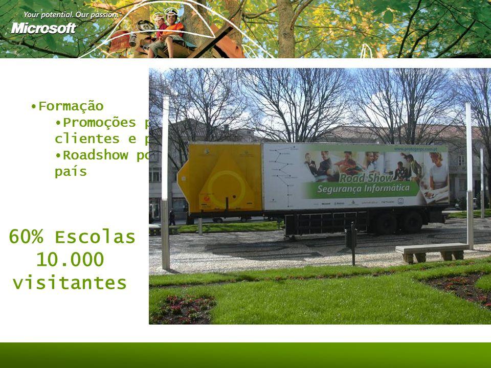 Formação Promoções para clientes e parceiros Roadshow por todo o país 60% Escolas 10.000 visitantes