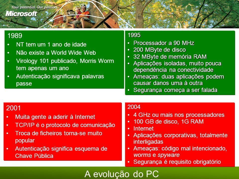 Cada vez mais um estilo de vida digital… 2 5 8 8 1 4 7 * Telemóvel Tablet PCs & Portáteis Câmara de Vídeo Digital Web Pads Segurança e Vigilância Vídeo Conferencia Telefone & Voicemail TV Auto PC HiFi Audio Jogos Pocket PCs Internet