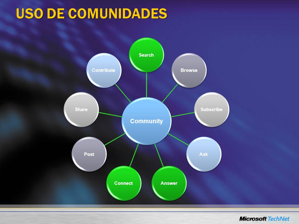 USO DE COMUNIDADES Community SearchBrowseSubscribeAskAnswerConnectPostShareContribute