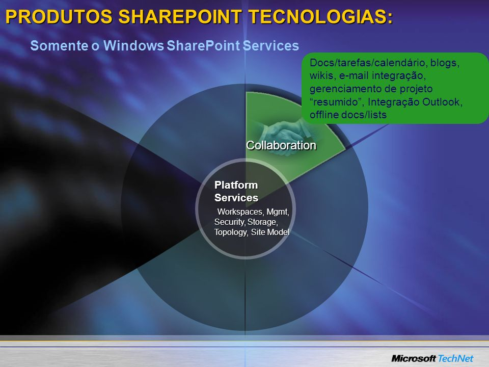PRODUTOS SHAREPOINT TECNOLOGIAS: Collaboration Platform Services Workspaces, Mgmt, Security, Storage, Topology, Site Model Somente o Windows SharePoin