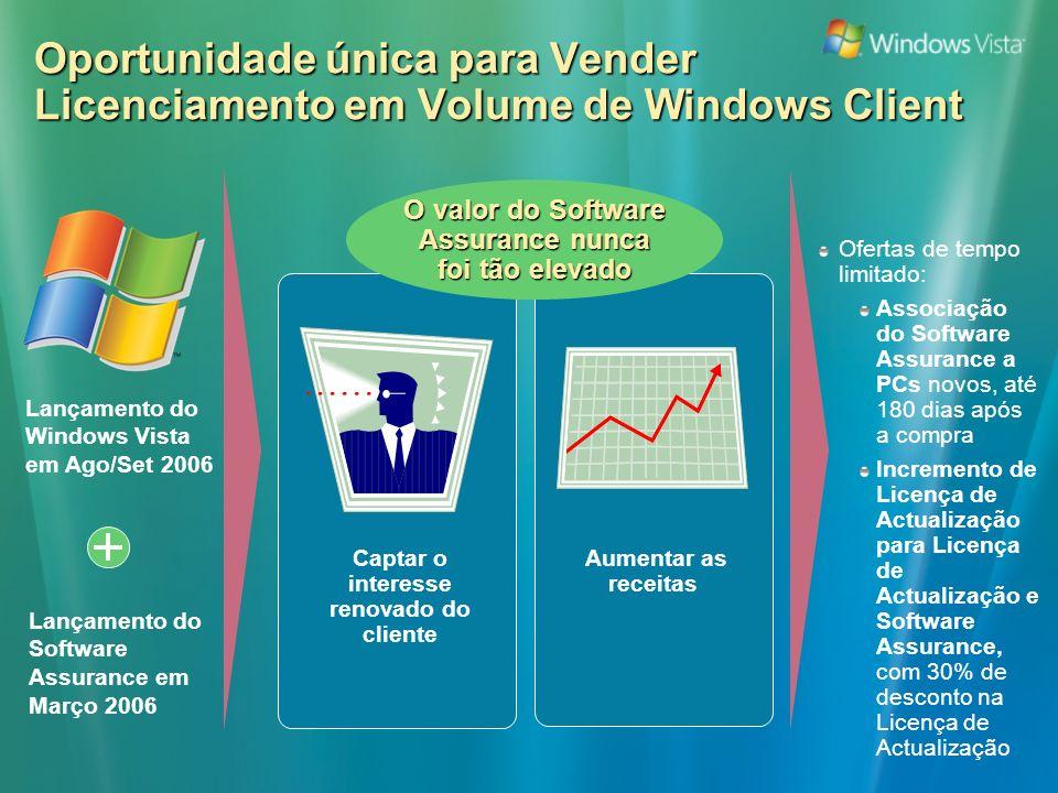 Captar o interesse renovado do cliente Aumentar as receitas Lançamento do Windows Vista em Ago/Set 2006 Lançamento do Software Assurance em Março 2006 Ofertas de tempo limitado: Associação do Software Assurance a PCs novos, até 180 dias após a compra Incremento de Licença de Actualização para Licença de Actualização e Software Assurance, com 30% de desconto na Licença de Actualização Oportunidade única para Vender Licenciamento em Volume de Windows Client O valor do Software Assurance nunca foi tão elevado