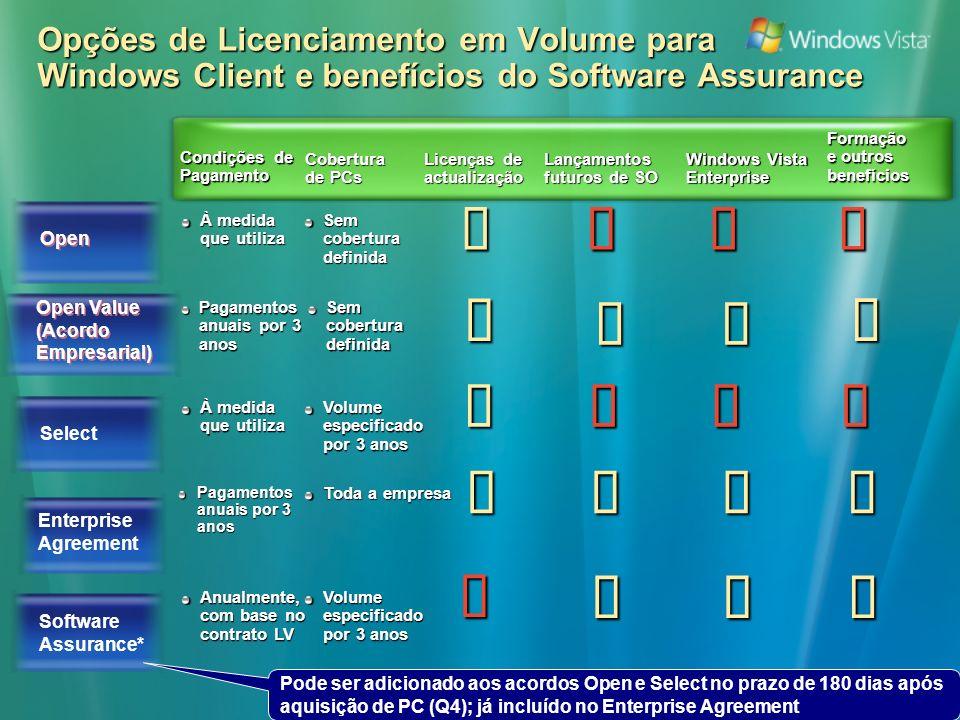 Opções de Licenciamento em Volume para Windows Client e benefícios do Software Assurance Open À medida que utiliza Sem cobertura definida Select Enterprise Agreement Software Assurance* À medida que utiliza Volume especificado por 3 anos Pagamentos anuais por 3 anos Toda a empresa Anualmente, com base no contrato LV Volume especificado por 3 anos Condições de Pagamento Cobertura de PCs Licenças de actualização Lançamentos futuros de SO Windows Vista Enterprise Formação e outros benefícios Pode ser adicionado aos acordos Open e Select no prazo de 180 dias após aquisição de PC (Q4); já incluído no Enterprise Agreement Open Value (Acordo Empresarial) Open Value (Acordo Empresarial) Pagamentos anuais por 3 anos Sem cobertura definida