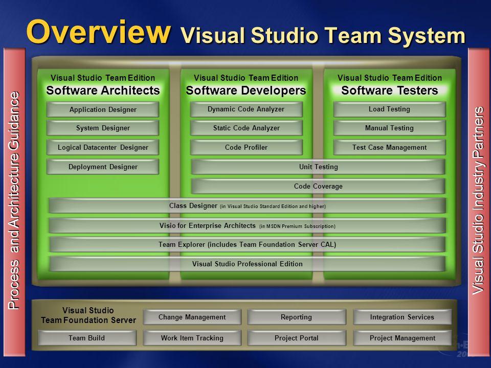 Para Maiores Informações Visual Studio Team Edition for Software Architects http://lab.msdn.microsoft.com/vs2005/teamsystem/teamcenters/ architect/default.aspx Visual Studio Team Edition for Software Architects: http://lab.msdn.microsoft.com/vs2005/teamsystem/teamcenters/ architect/default.aspx http://lab.msdn.microsoft.com/vs2005/teamsystem/teamcenters/ architect/default.aspx http://lab.msdn.microsoft.com/vs2005/teamsystem/teamcenters/ architect/default.aspx System Definition Model (SDM) SDK http://lab.msdn.microsoft.com/teamsystem/workshop/sdm/ default.aspx System Definition Model (SDM) SDK : http://lab.msdn.microsoft.com/teamsystem/workshop/sdm/ default.aspx http://lab.msdn.microsoft.com/teamsystem/workshop/sdm/ default.aspx http://lab.msdn.microsoft.com/teamsystem/workshop/sdm/ default.aspx Microsoft Architecture Resource Center www.microsoft.com/architecture www.microsoft.com/architecture MSDN Brasil http://www.msdn.com.br