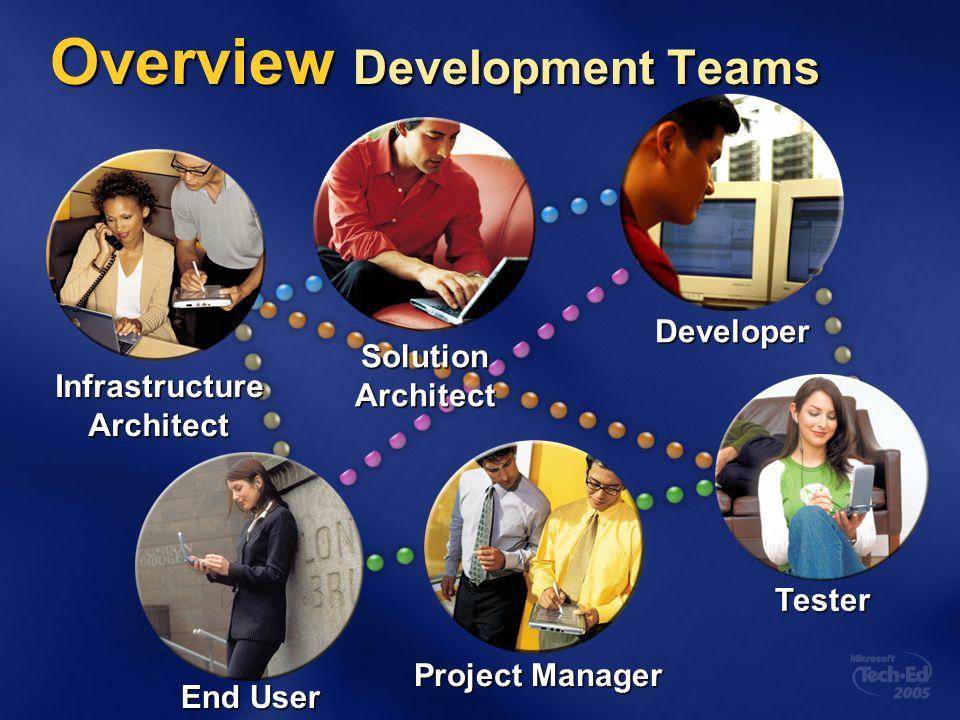 Overview Barreiras na Comunicação SolutionArchitect InfrastructureArchitect IT Operations não entendem estrutura de aplicações.