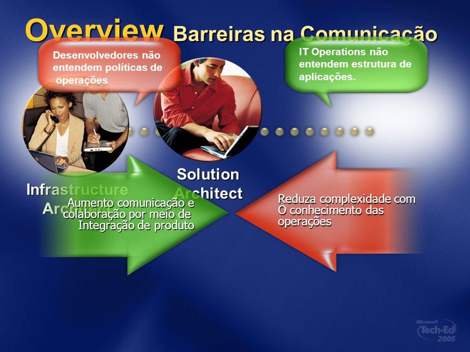 Overview Barreiras na Comunicação SolutionArchitect InfrastructureArchitect IT Operations não entendem estrutura de aplicações. Desenvolvedores não en