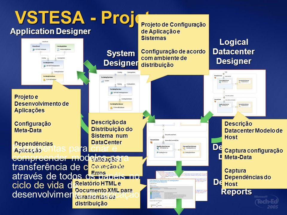 Design de Aplicações e Sistemas Modelo do projeto de aplicação para distribuição Suporte a variadas aplicações (windows, webservices, aspx, mobile, etc), internas e externas Geração de código para implementação