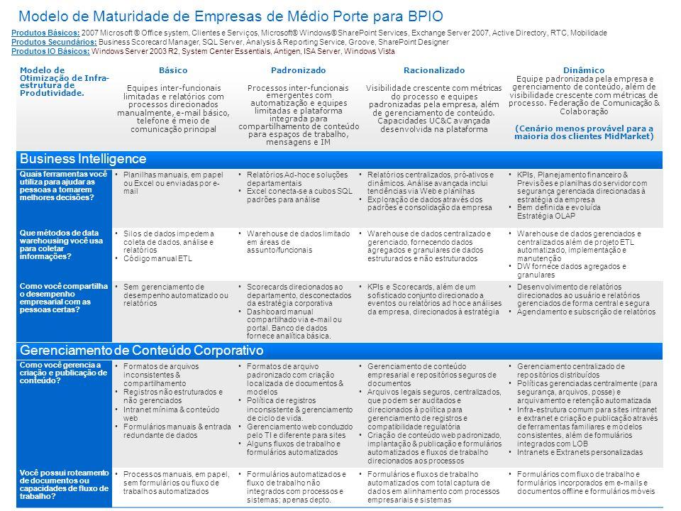 Modelo de Maturidade de Empresas de Médio Porte para BPIO Modelo de Otimização de Infra- estrutura de Produtividade. Básico Equipes inter-funcionais l