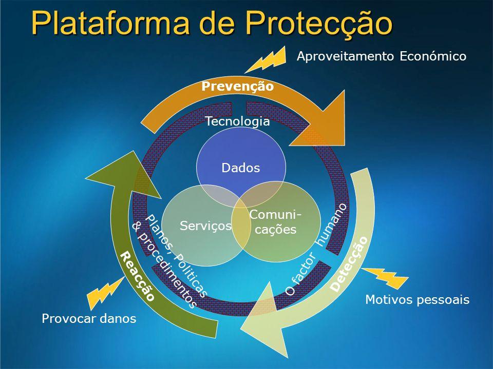 Plataforma de Protecção Dados Serviços Comuni- cações Prevenção Detecção Reacção Tecnologia Planos, Politicas & procedimentos O factor humano Aproveitamento Económico Provocar danos Motivos pessoais
