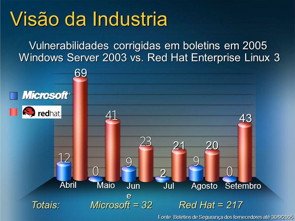 Fonte: Boletins de Segurança dos fornecedores até 30/9/2005 2 21Jul20Agosto69 Totais: Microsoft = 32 Red Hat = 217 43 Jun e Setembro Abril Maio Visão da Industria Vulnerabilidades corrigidas em boletins em 2005 Windows Server 2003 vs.