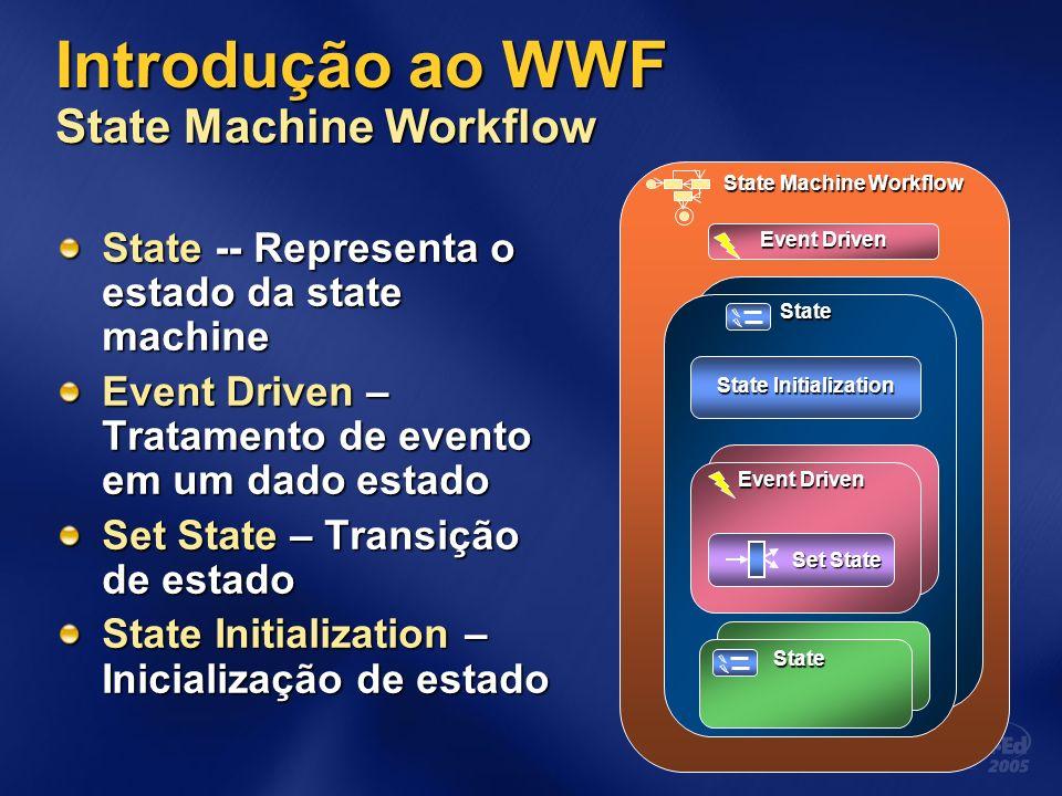Introdução ao WWF State Machine Workflow State -- Representa o estado da state machine Event Driven – Tratamento de evento em um dado estado Set State