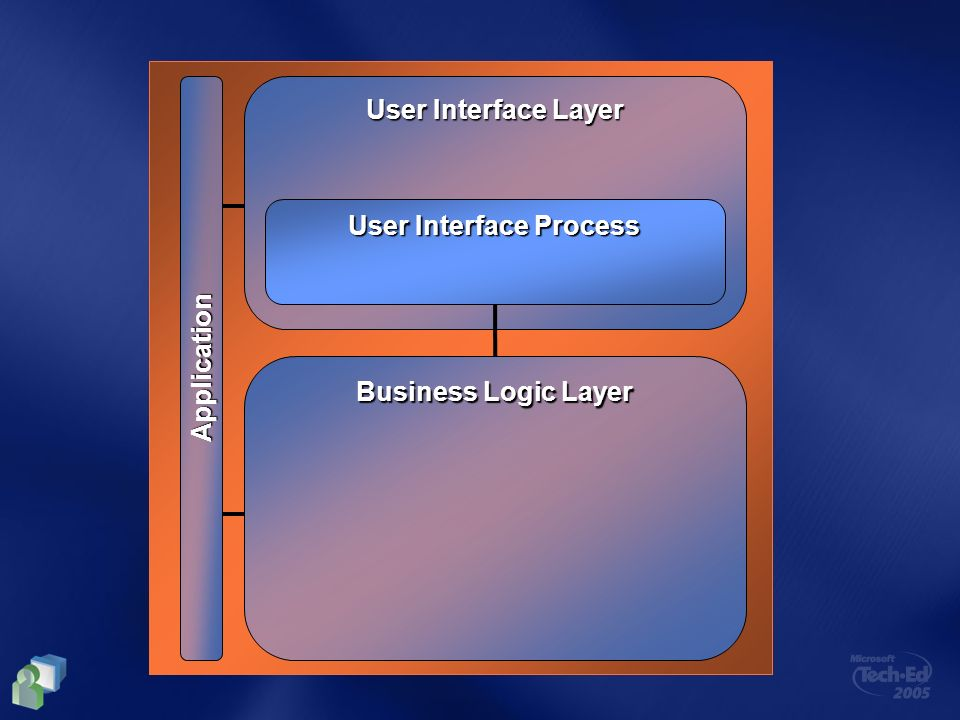 Business Logic Layer User Interface Layer User Interface Process Application