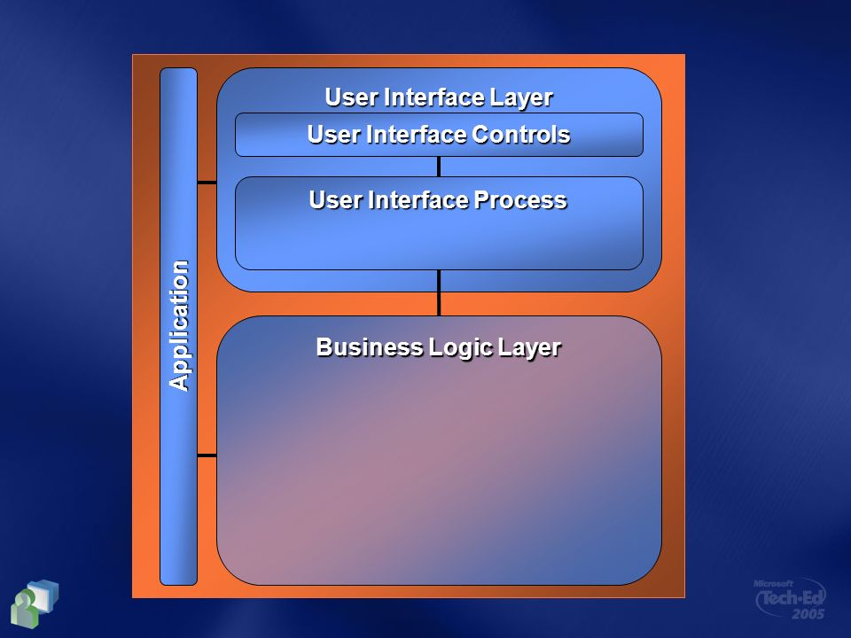Business Logic Layer User Interface Layer User Interface Controls User Interface Process Application