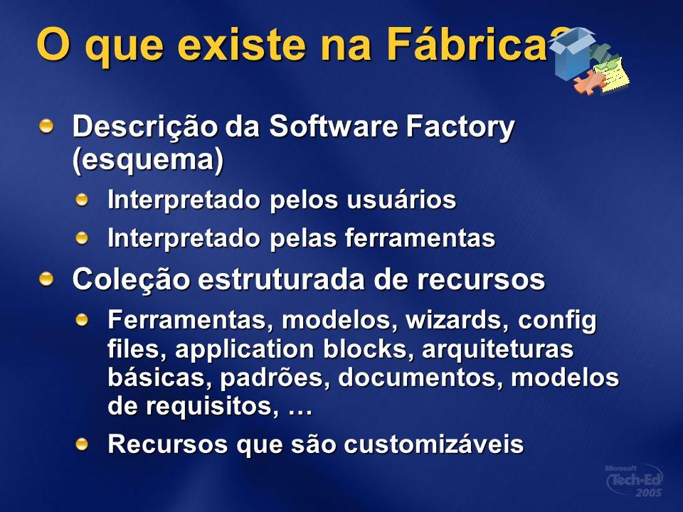 O que existe na Fábrica? Descrição da Software Factory (esquema) Interpretado pelos usuários Interpretado pelas ferramentas Coleção estruturada de rec