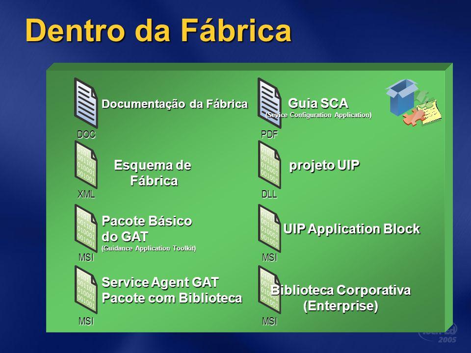 Dentro da Fábrica Esquema de Fábrica Fábrica Guia SCA (Sevice Configuration Application) Pacote Básico do GAT (Guidance Application Toolkit) Service A