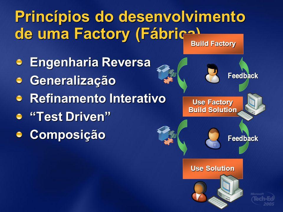 Princípios do desenvolvimento de uma Factory (Fábrica) Engenharia Reversa Generalização Refinamento Interativo Test Driven Composição Use Factory Buil