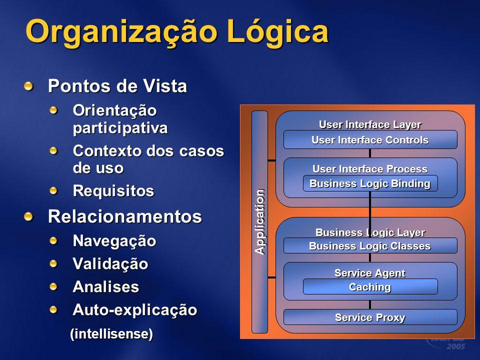 Organização Lógica Pontos de Vista Orientação participativa Contexto dos casos de uso RequisitosRelacionamentosNavegaçãoValidaçãoAnalisesAuto-explicaç